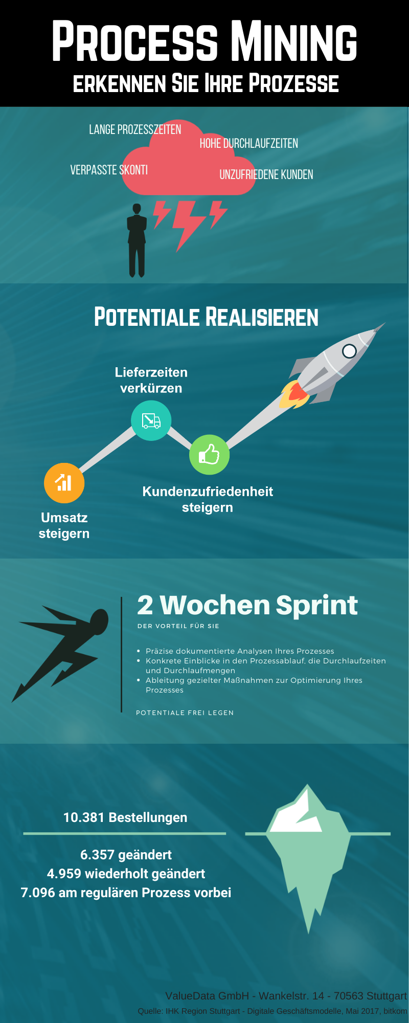 Process Mining Sprints